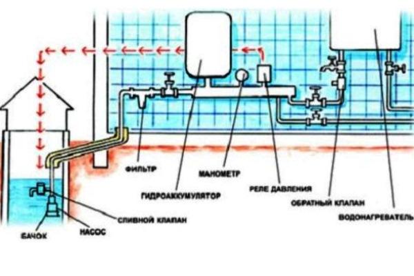 Как сделать горячую воду в частном доме